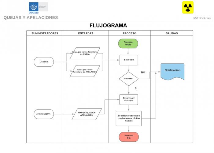 Flujograma-Quejas-y-Apelaciones