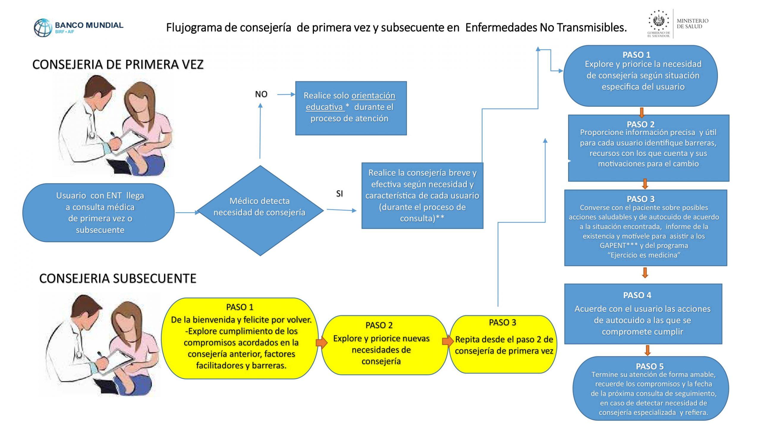 10-flujograma-para-la-consejeria-en-ENT-1